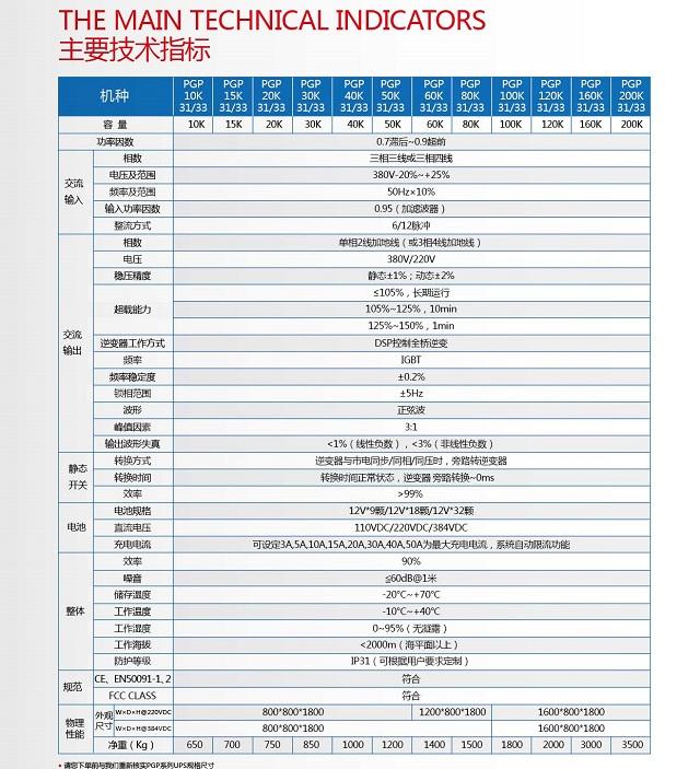 PCM工业级PGP系列(10-200KVA)