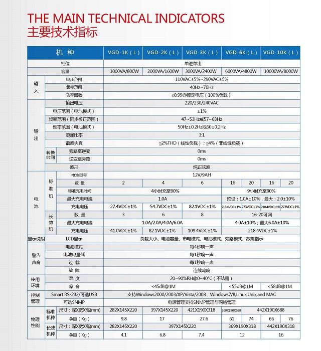 PCM VGD高频系列(1-10KVA)