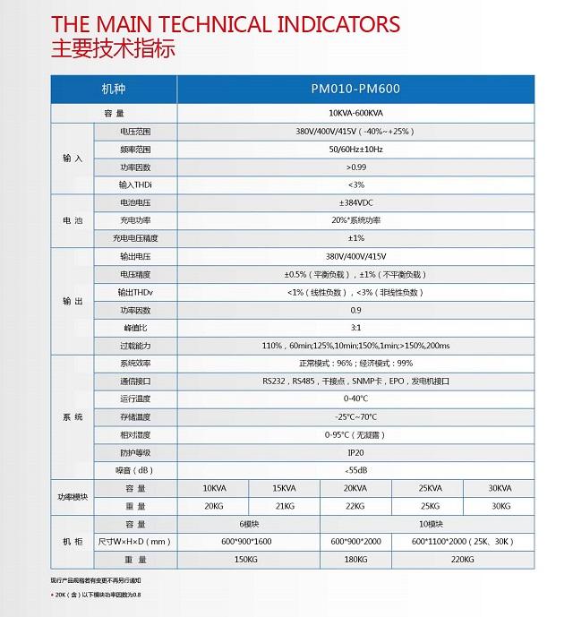 PCM PM模块化系列(10-600KVA)