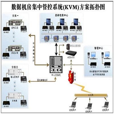 机房KVM管理系统