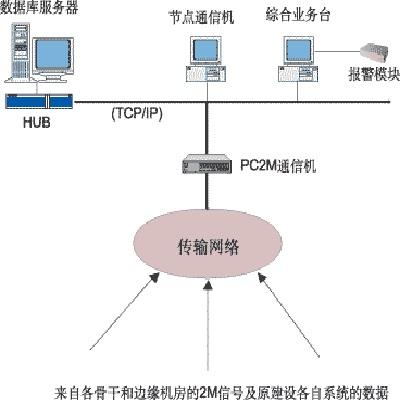 机房通信远程监控系统