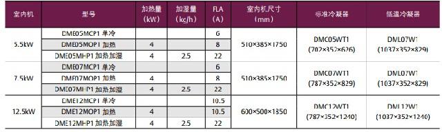 艾维生机房专用空调DateMate3000系列风冷型
