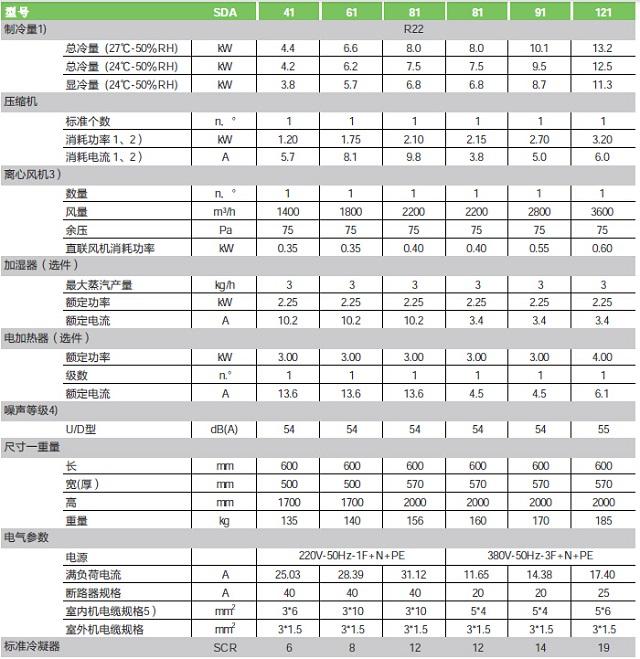 依米康SDA(新)系列机房专用空调