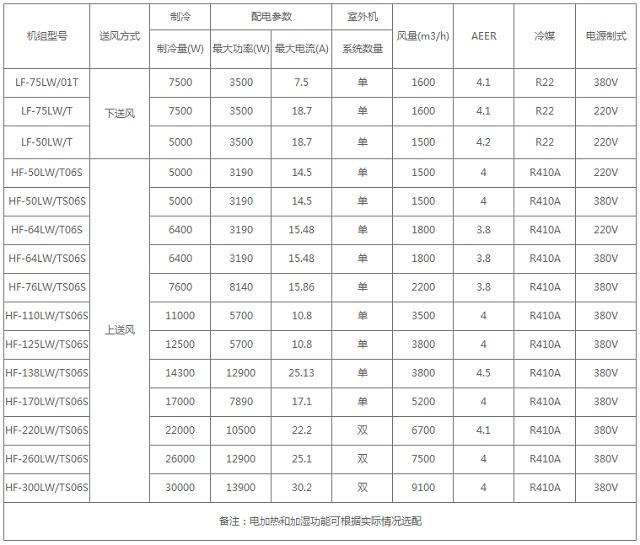 海信Hisense HF系列风冷精密空调
