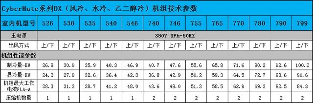 英维克CyberMate系列7.5KW精密空调