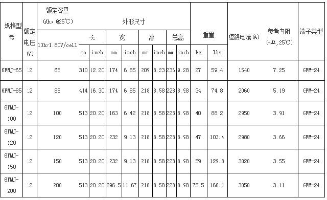 圣阳FMJ储能12bet手机版