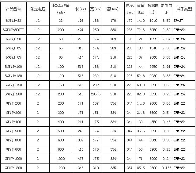 圣阳GFMJ系列储能12bet手机版