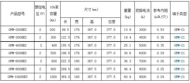 圣阳GFM-HES系列储能12bet手机版