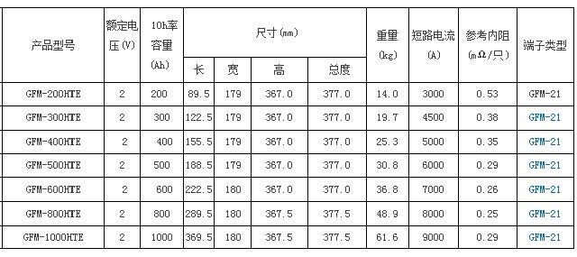 圣阳GFM-HTE系列储能12bet手机版