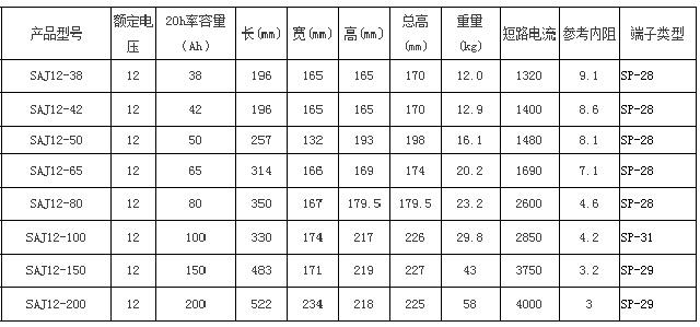 圣阳SAJ系列备用12bet手机版