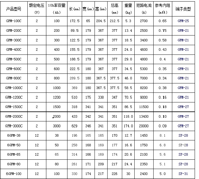 圣阳GFM系列备用12bet手机版
