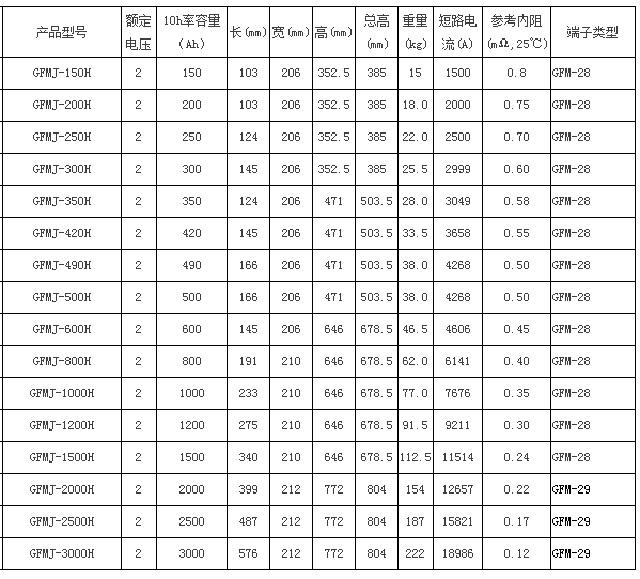 圣阳GFMJ-H(OPzv)系列备用12bet手机版