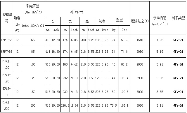 圣阳FMJ系列备用12bet手机版