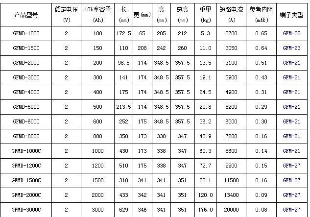 圣阳GFMD-C系列备用12bet手机版