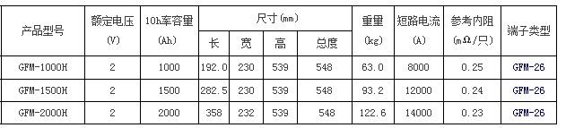 圣阳GFM-H系列备用12bet手机版