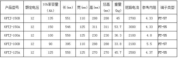圣阳FTJ系列备用12bet手机版