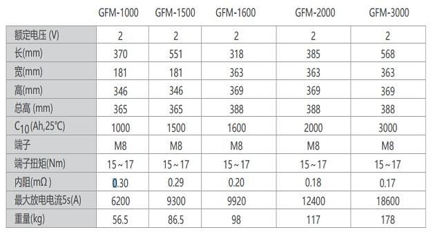 双登GFM系列铅酸12bet手机版