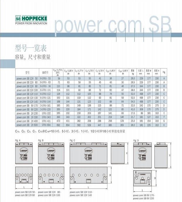 荷贝克蓄电池SB系列