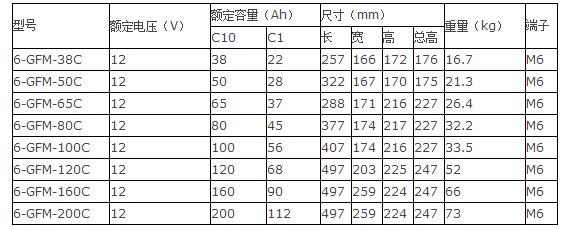 光宇12bet手机版6-GFM-C系列