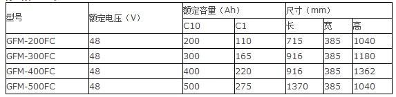 光宇12bet手机版GFM-FC系列
