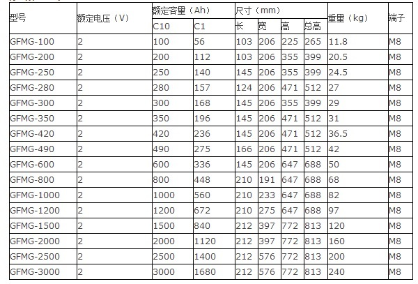 光宇12bet手机版GFMG系列