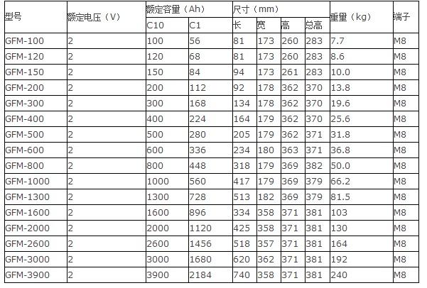光宇12bet手机版GFM系列