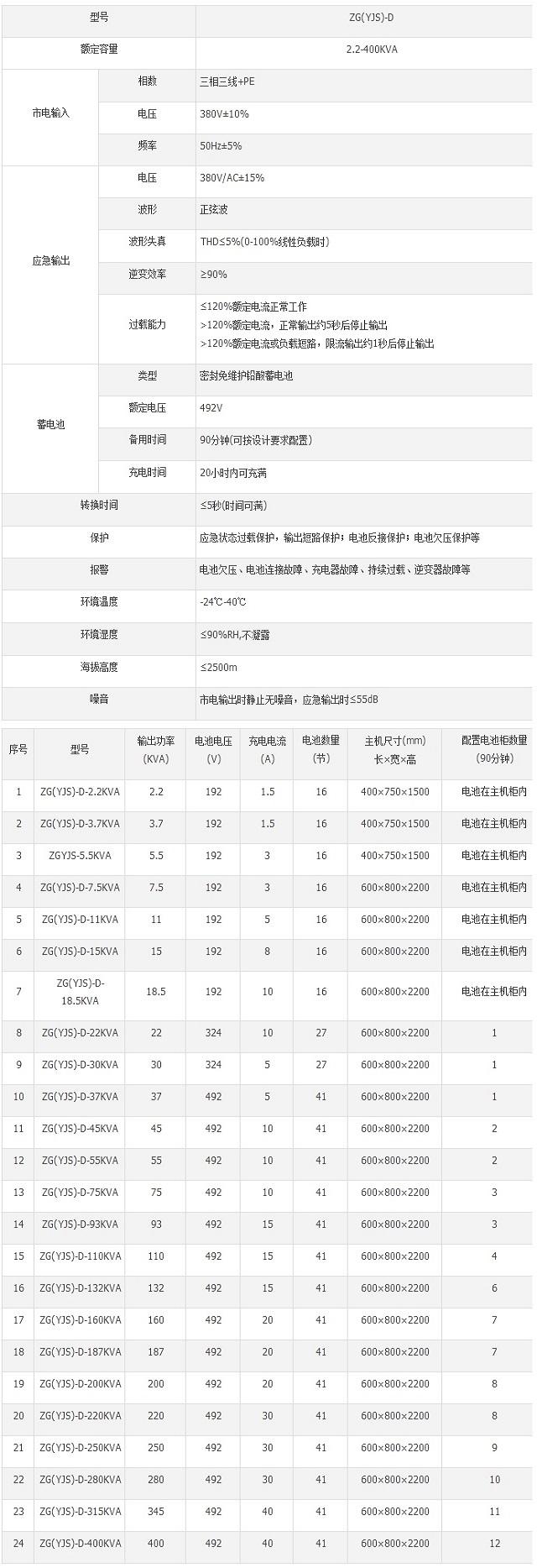 中贵ZG(YJS)-D三相EPS应急12博12bet