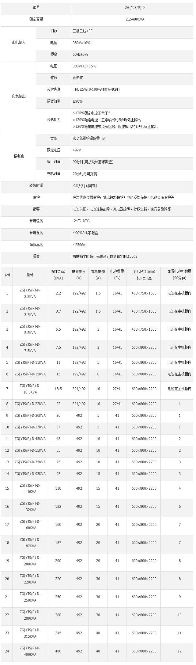 中贵ZG(YJS/P)-D三相混合EPS应急12博12bet