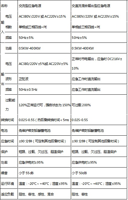 国彪GB系列消防应急12博12bet(集中供电型)
