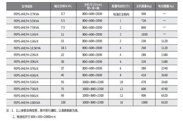 中川消防应急12博12bet(三相型)