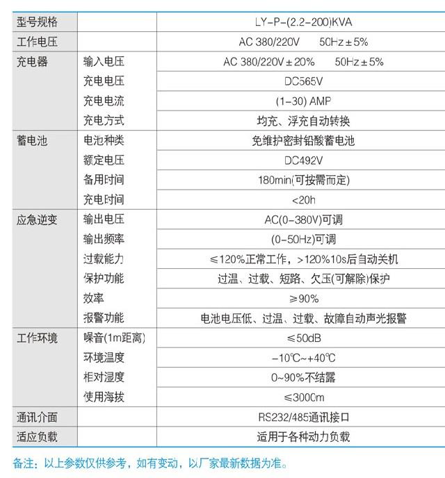 联源LY-P系列三相(变频)EPS应急12博12bet