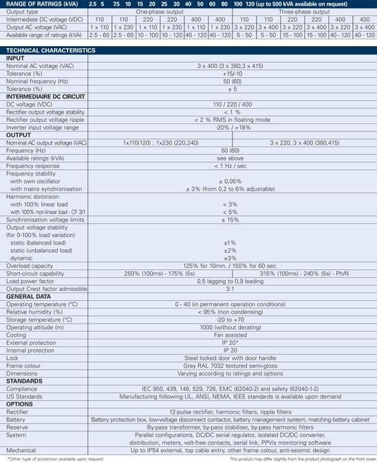 克劳瑞德工业级UPS(2.5~120kVA)