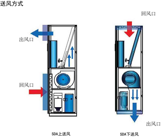 依米康机房专用空调SDA系列