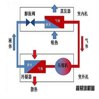 南京菲尼克斯机房空调维修分析空调主要结构细说及工作原理