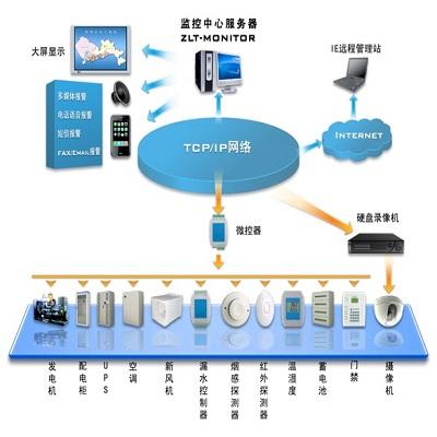 中联通动环监控系统机