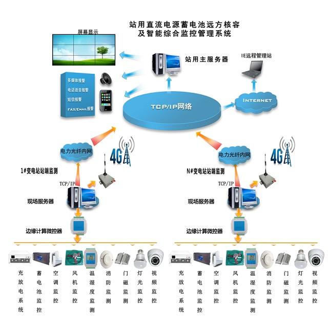 中联通机房环境监控电