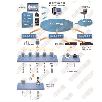 中联通机房监控系统工