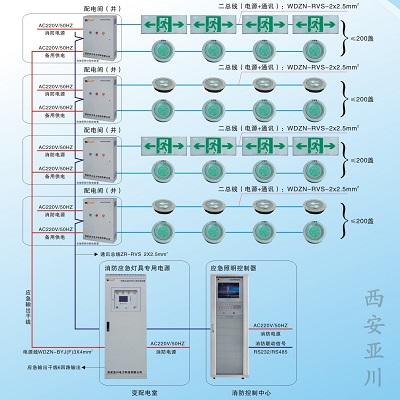 亚川YC系列智能消防应